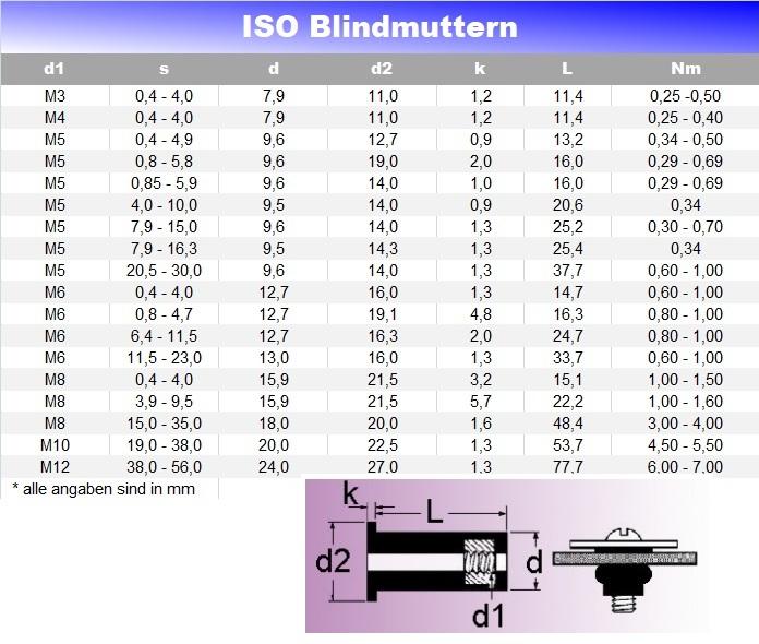 ISO Blindmuttern