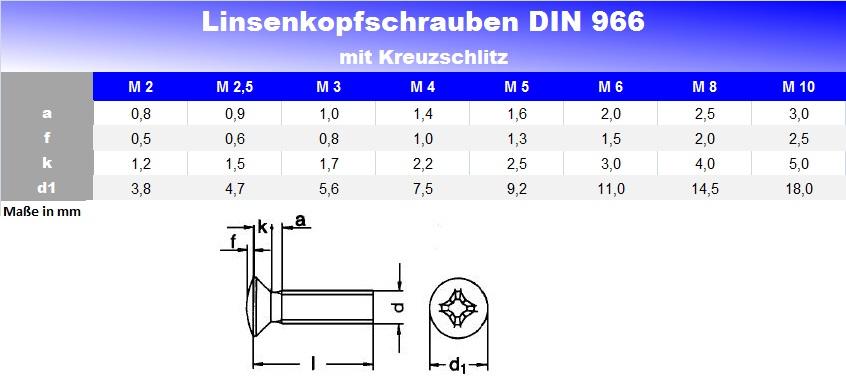Linsensenkschrauben mit Kreuzschlitz DIN 966