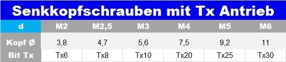 Senkschraube mit Torx ISO 14581 verzinkt, 8.8