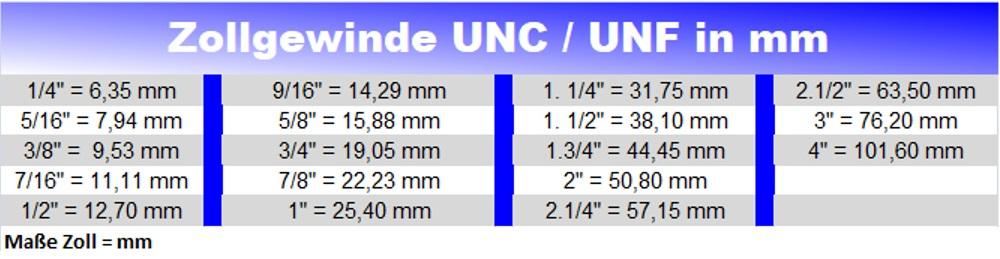 Zollgewinde UNC und UNF